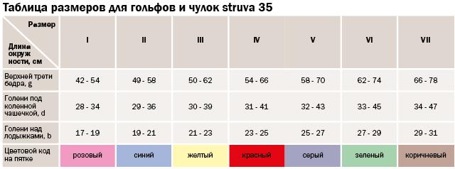 Чулок антиэмболический бежевый medi mediven struva 35 935