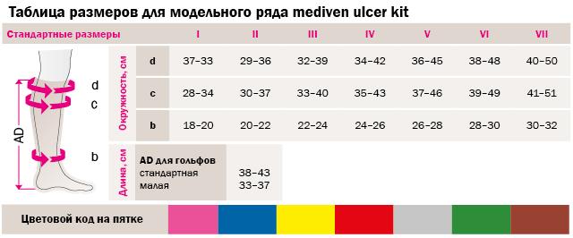 Компрессионные гольфы medi ulcer kit UKP-C